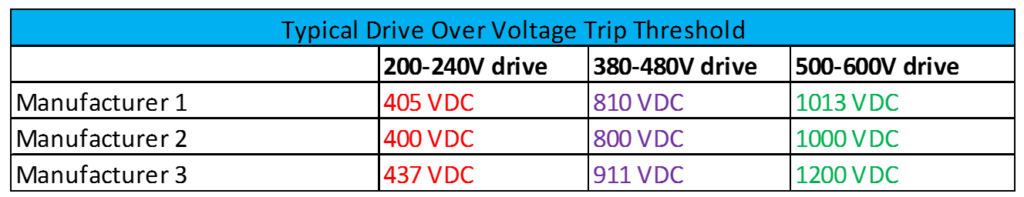 Troubleshooting VFD Problems – Overvoltage Fault – Voltage