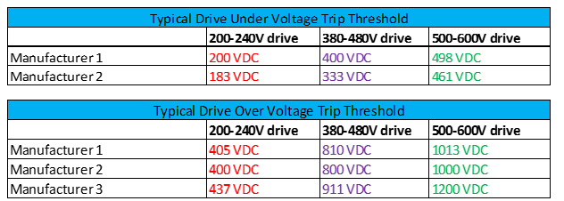 Troubleshooting VFD Problems – How to Measure DC Bus Voltage